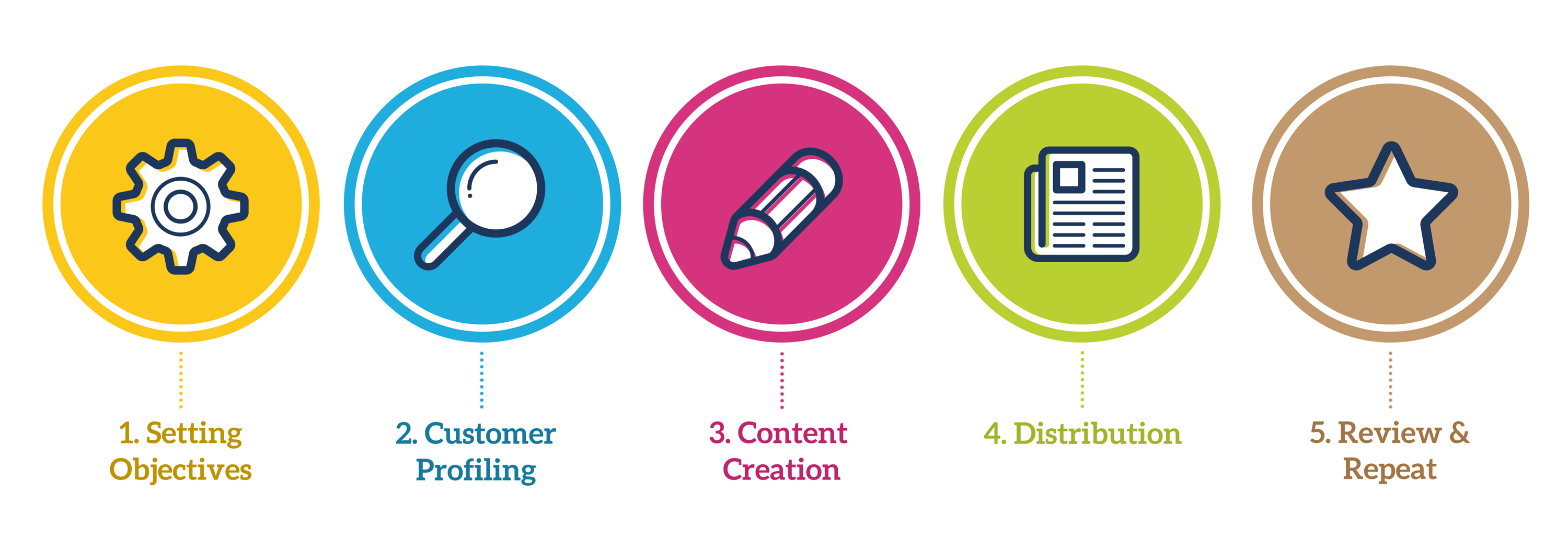 content marketing strategy framework