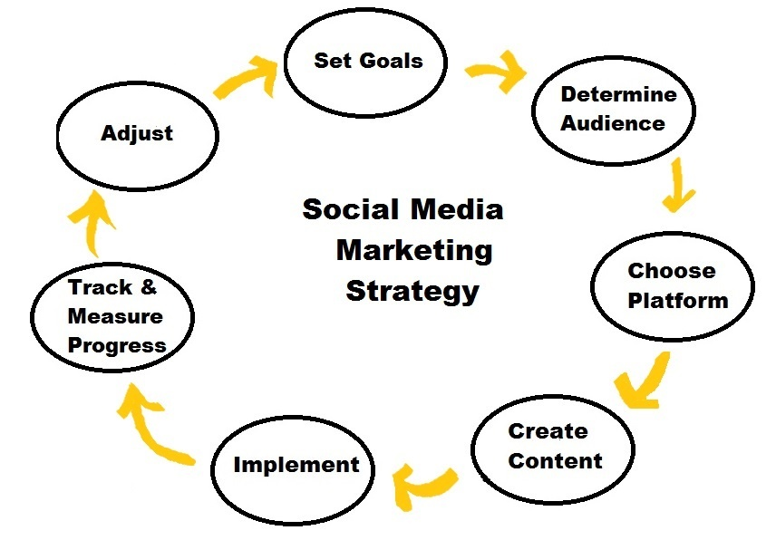 how to create a social media marketing plan 2018